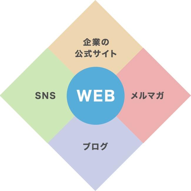 Webマーケティングの枠組み