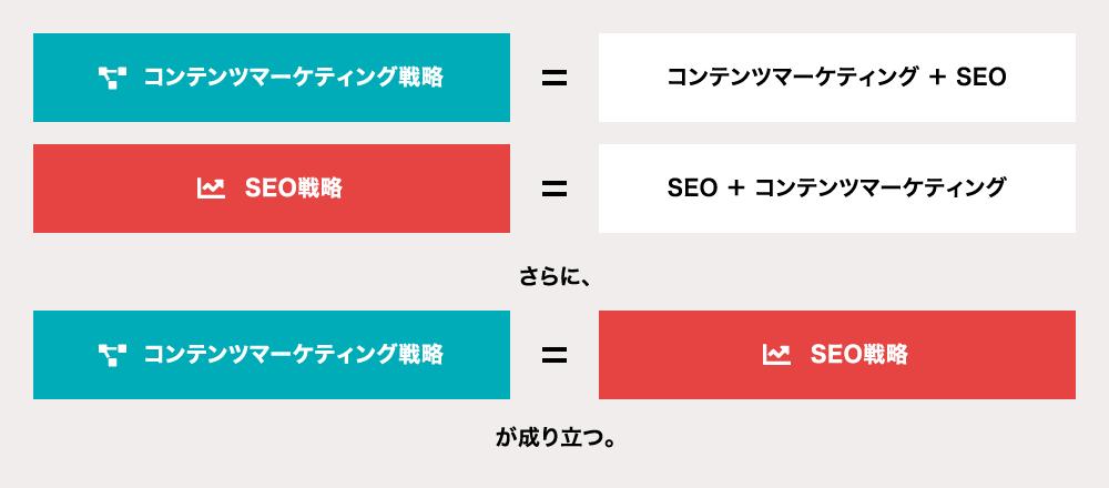 コンテンツマーケティングとSEOの関係