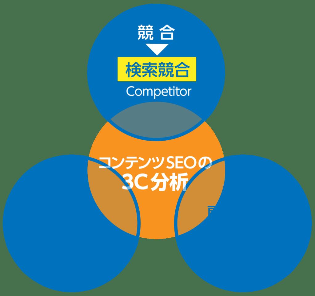 コンテンツSEOの3C分析