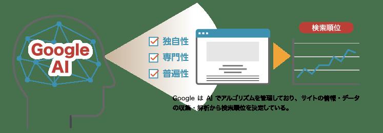 GoogleのAIイメージ
