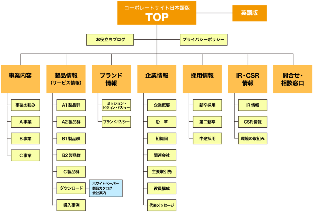 サイトマップサンプル